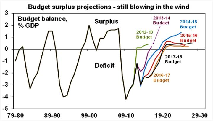 Budget surplus projections-still blowing in the wind