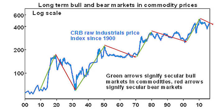 Long term bull and bear markets in commodity prices