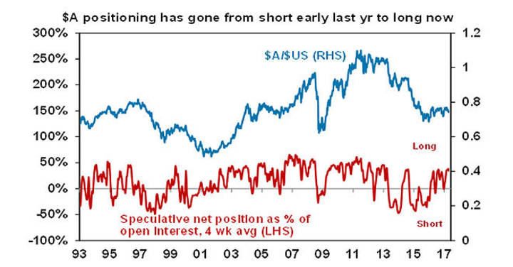 $A positioning has gone from short early last yr to long now