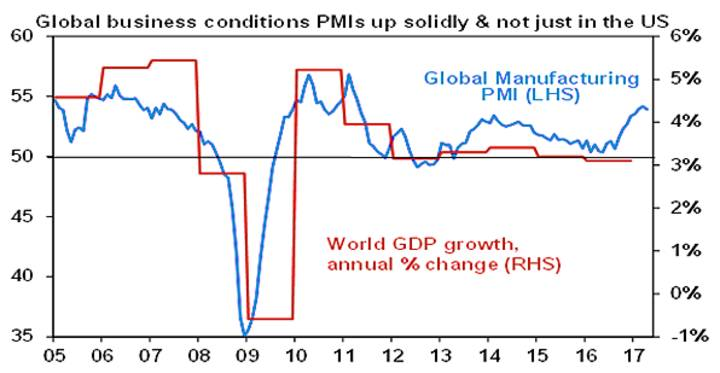 Global business conditions PMIs up solidly & not just in US