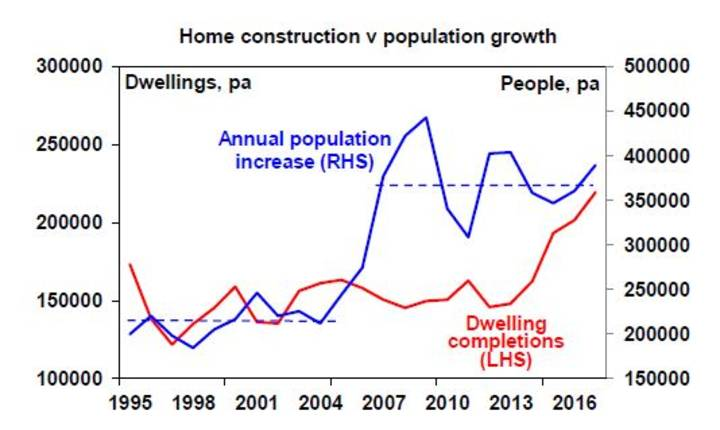 Home construction v population growth