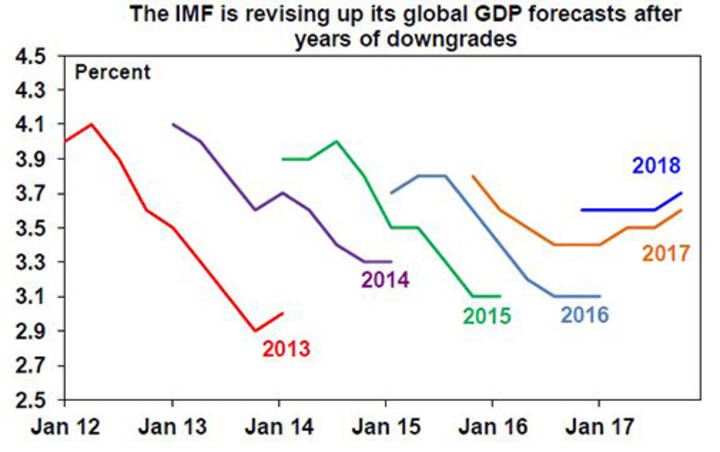 The IMF is revising up its global GDP forecasts after years of downgrades