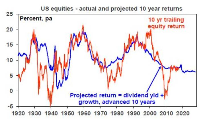 US equities - actual and projected 10 years returns