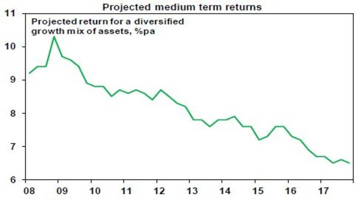 Projected medium term returns