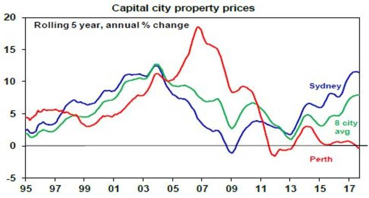 Capital city property prices
