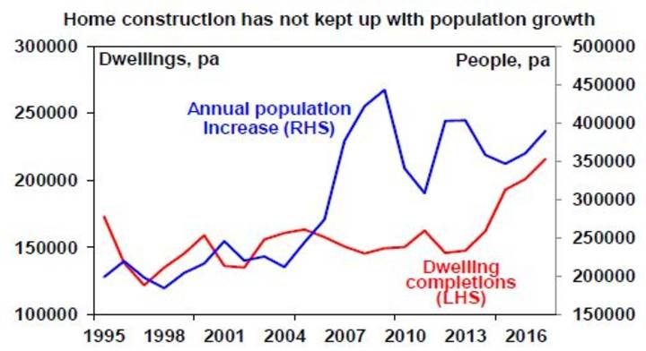 Home construction has not kept up with population growth