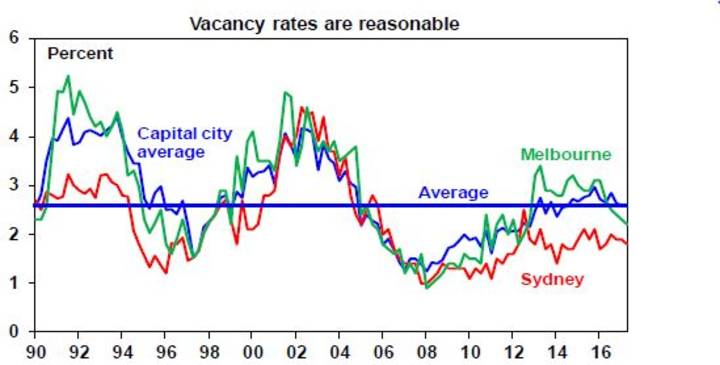 Vacancy rates are reasonable