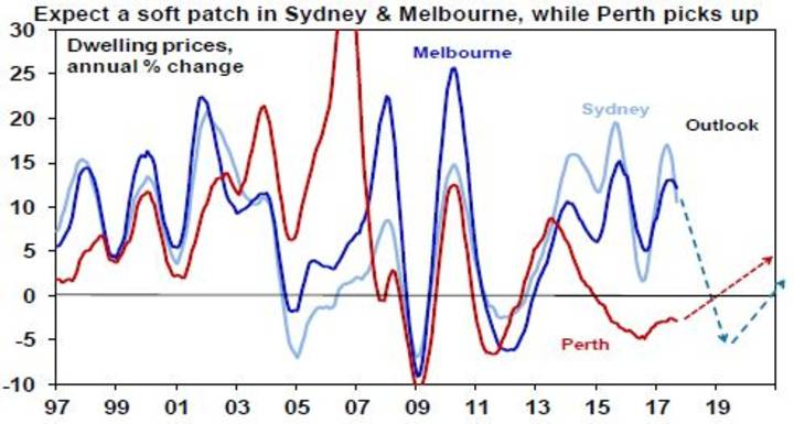 Expect a soft patch in Sydney & Melbourne, while Perth picks up