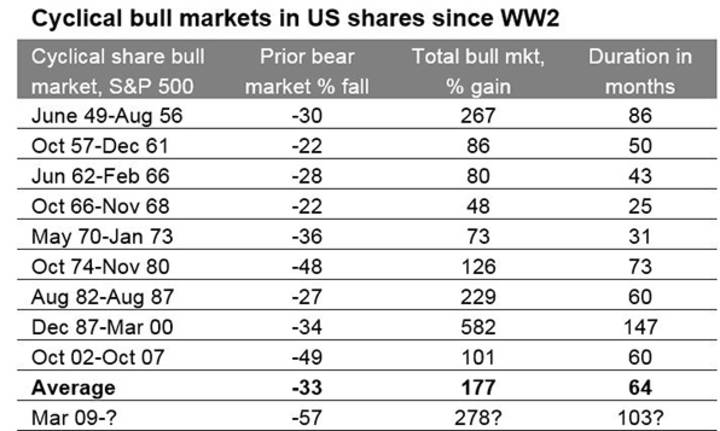 Cyclical bull markets in US shares since WW2