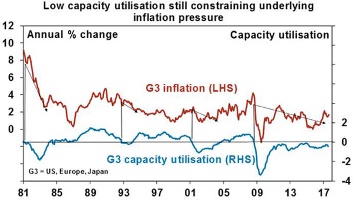 Low capacity utilisation still constraining underlying inflation pressure