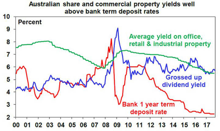 Australian share and commercial property yields well above bank term deposit rates