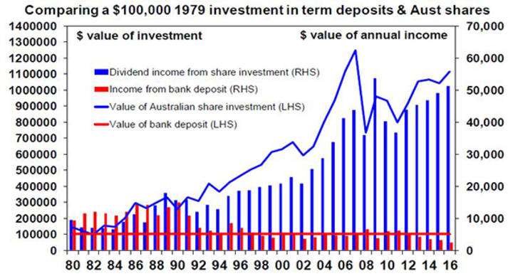 Comparing a $100,000 1979 investment in term deposits & Aust shares