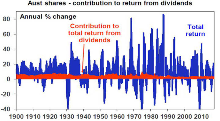 Aust shares - contribution to return from dividends