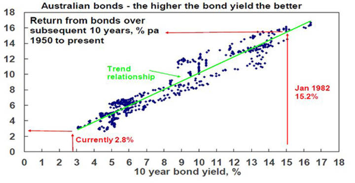 Australian bonds - the higher the bond yield the better