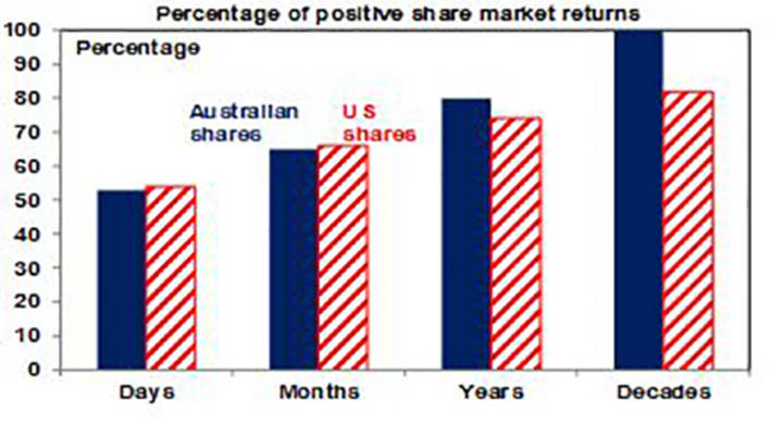 Percentage of positive share market returns