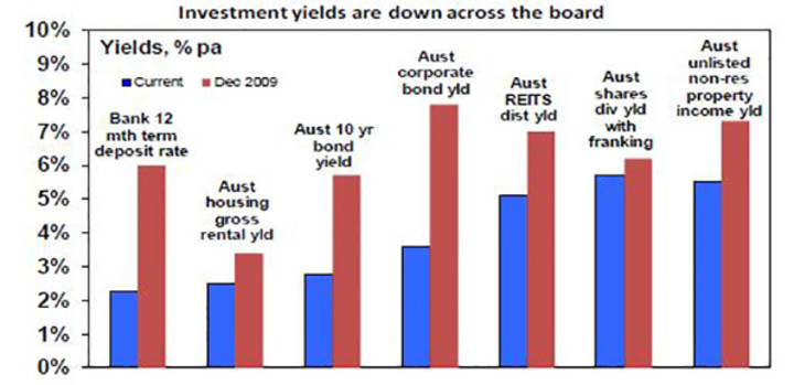 Investments yields are down across the board