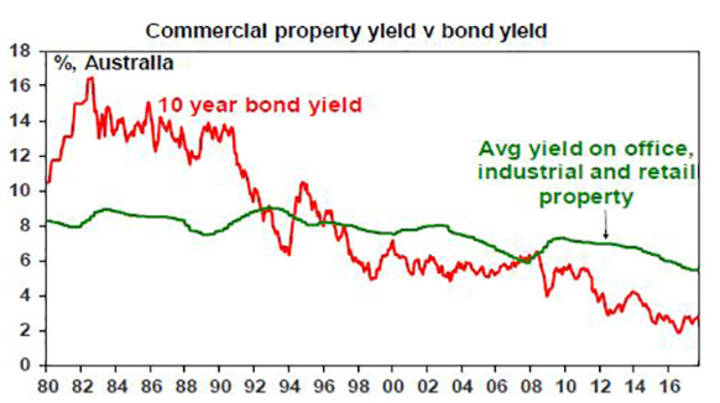 Commercial property yield v bond yield