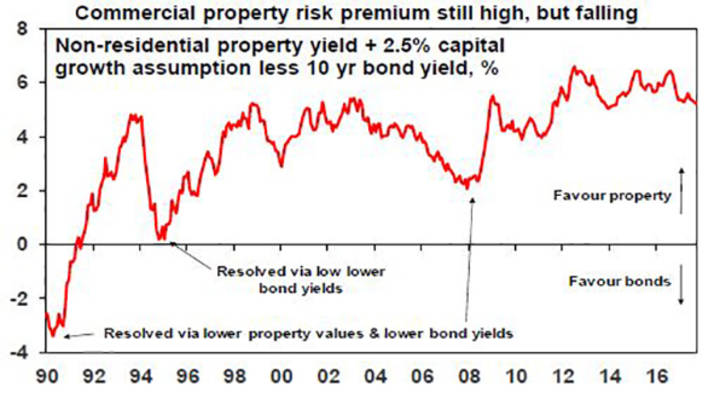 Commercial property risk premium still high, but falling