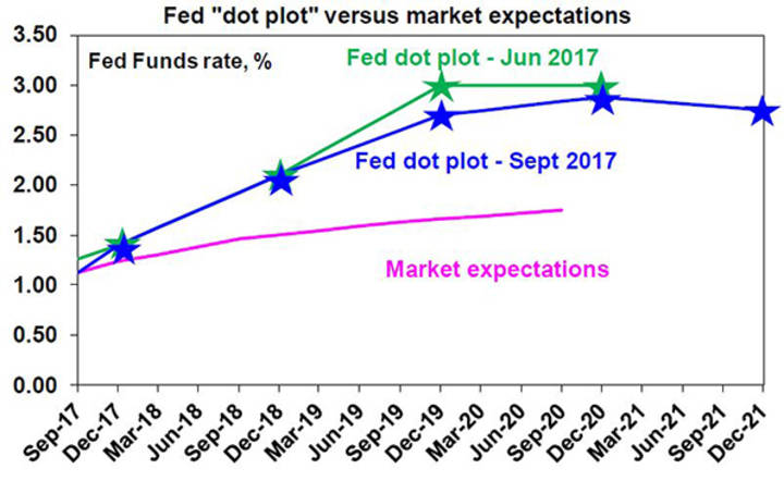 "Fed ""dot plot"" versus market expectations"
