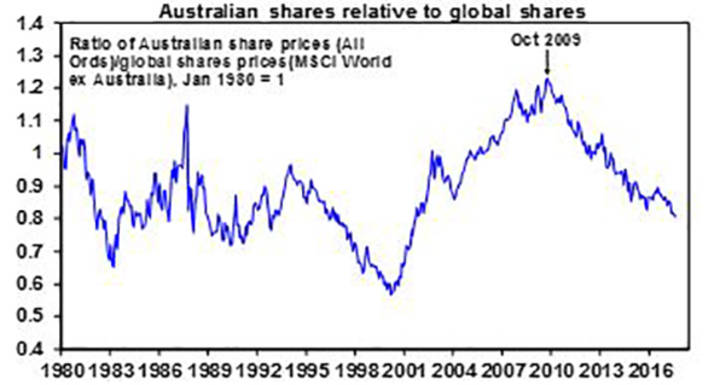Australian shares relative to global shares