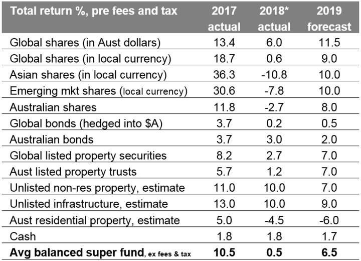 Investment returns for major asset classes