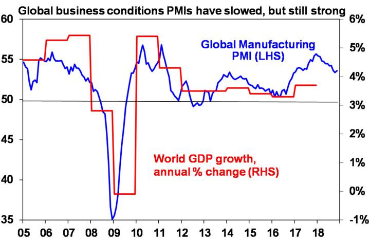 Global business conditions PMIs have slowed, but still strong