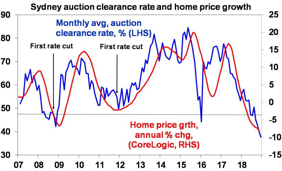 Sydney action clearance rate and home price growth
