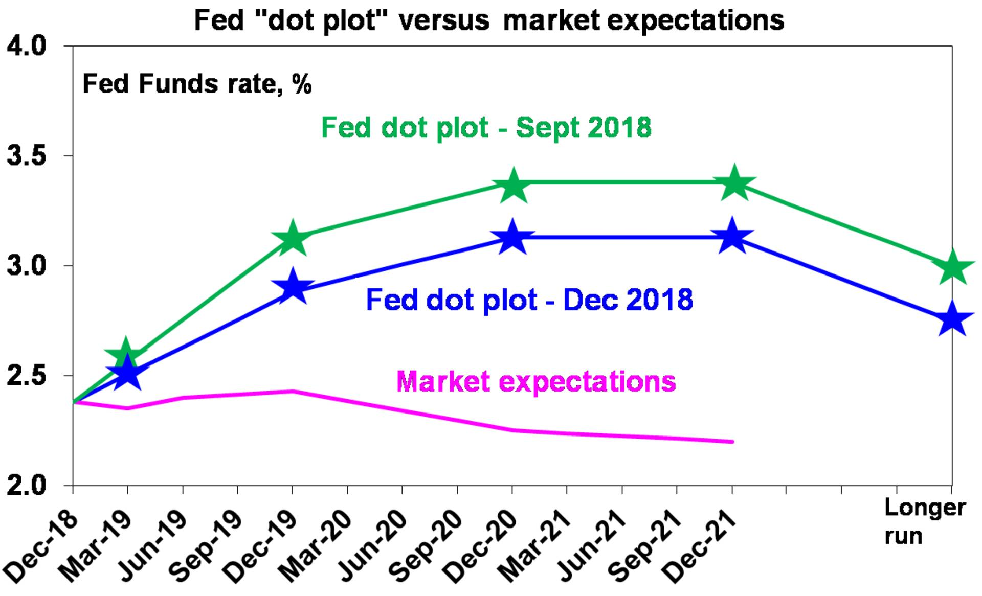 Fed 'pot plot' versus market expectations