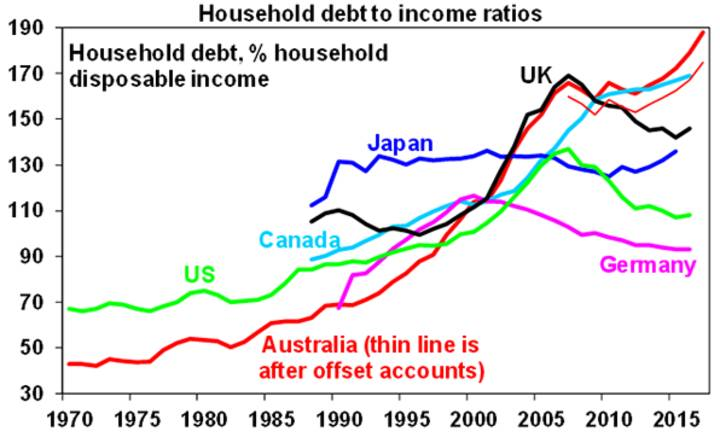 Household debt to income ratios