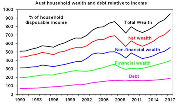 Aust household wealth and debt relative to income