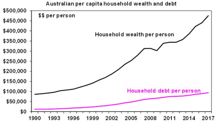 Australian per capital household wealth and debt