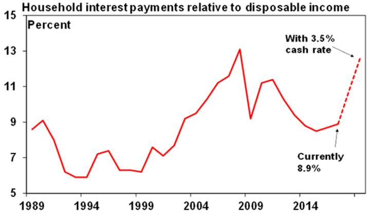 Household interest payment relative to disposable income