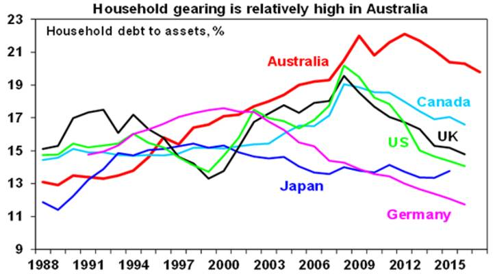 Household gearing is relatively high in Australia