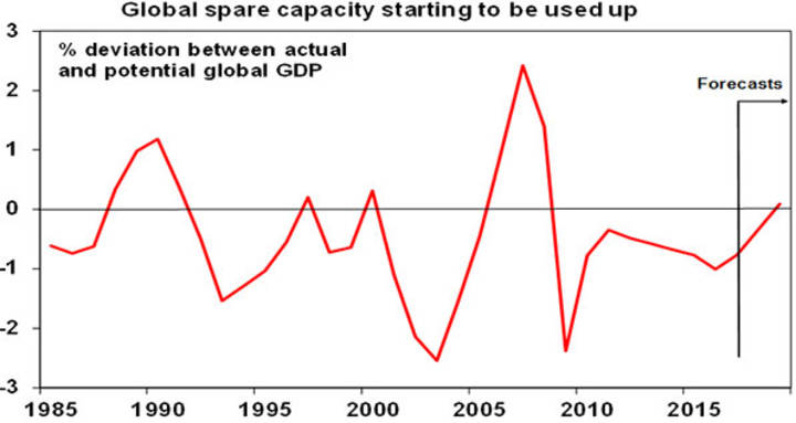Global spare capacity starting to be used up