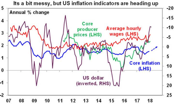 Its a bit messy, but US inflation indicators are heading up