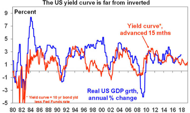 The US yield curve is far from inverted