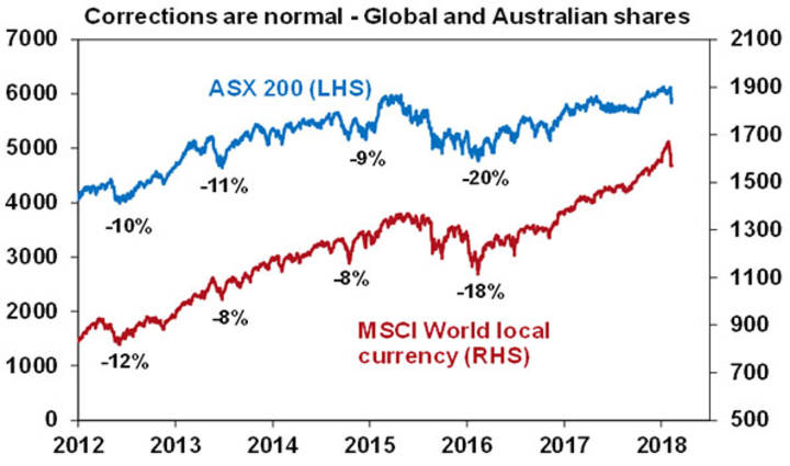 Corrections are normal - Global and Australian shares