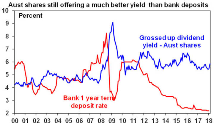 Aust shares still offering a much better yield than bank deposits