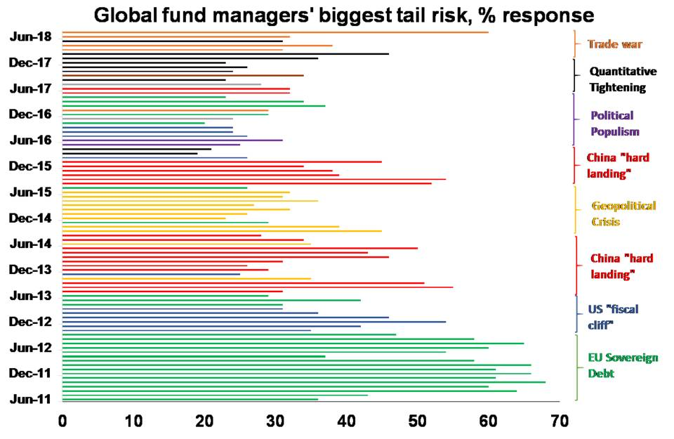 Source: BofA Merrill Lynch Global Fund Manager Survey, AMP Capital