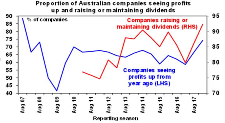 Proportion of Australian companies seeing profits up and rising or maintaining dividends