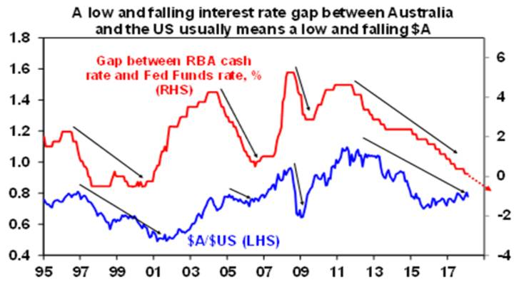 A low and falling interest rate gap between Australia and the US usually means a low and falling $A
