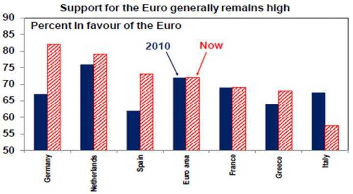 Support for the Euro generally remains high
