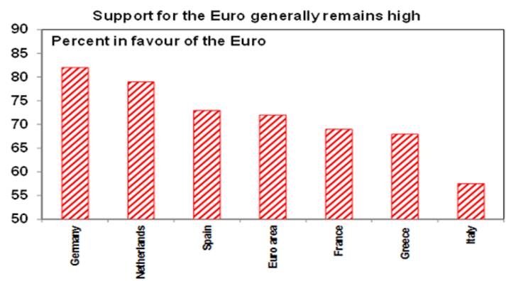 Source: Eurobarometer, AMP Capital
