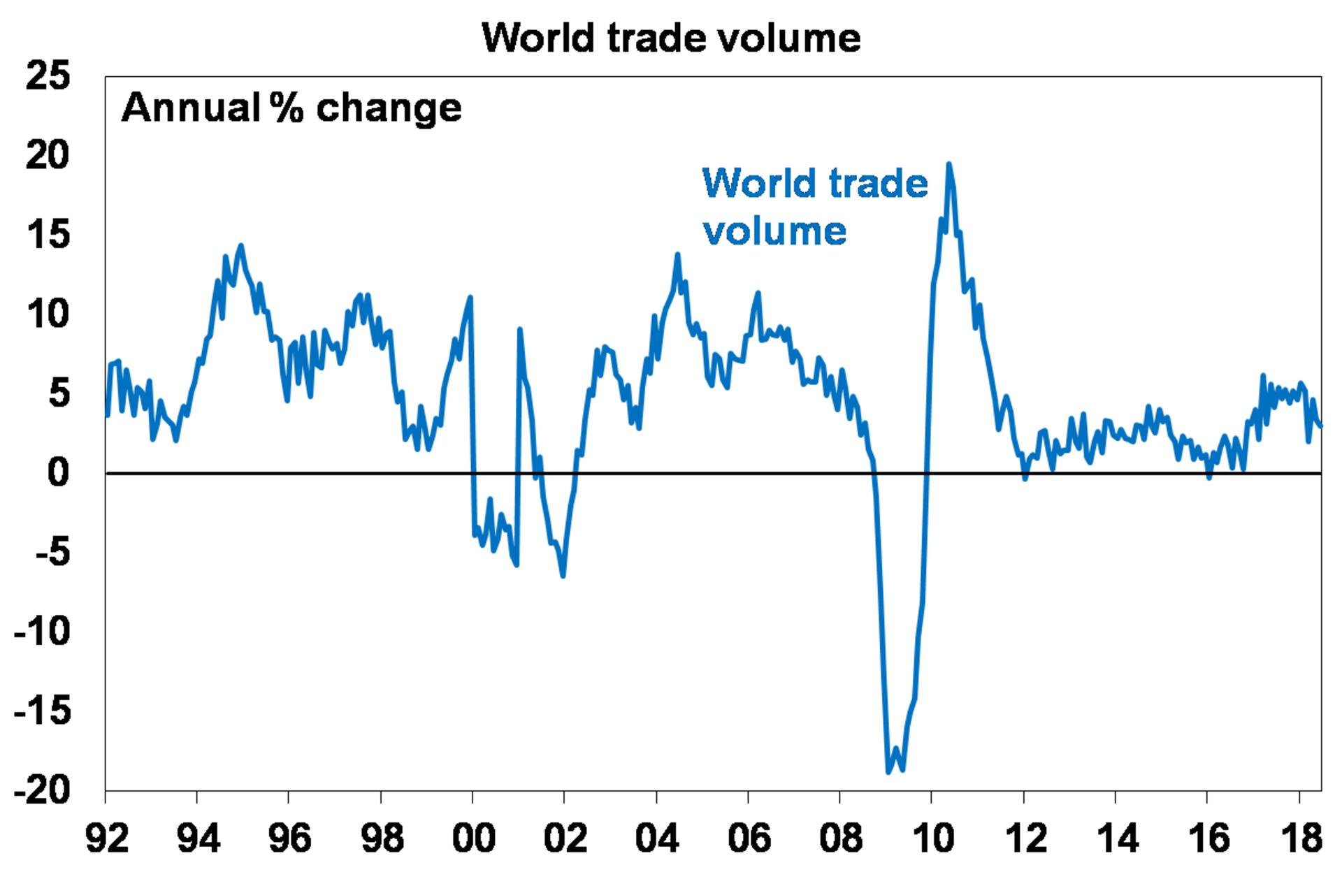 Source: CPB World Trade Volume Index, AMP Capital
