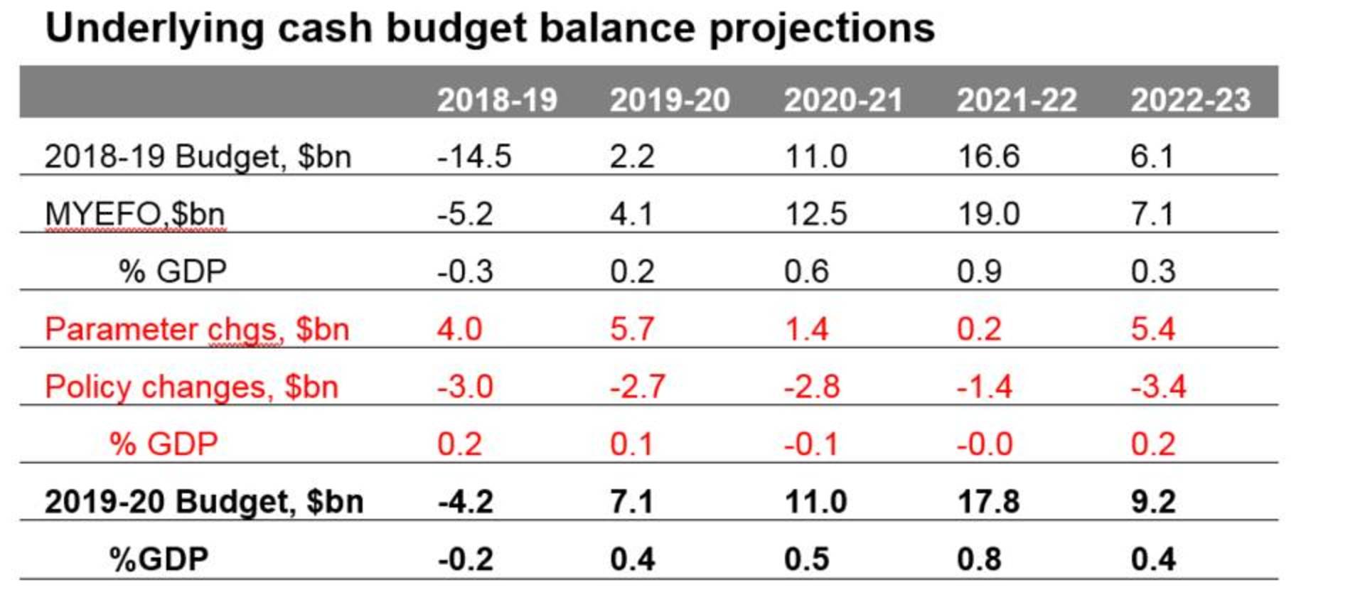 Underlying cash budget balance projections