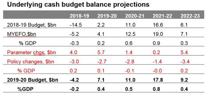 underlying cash budget balance projection - Orion Private Wealth Management