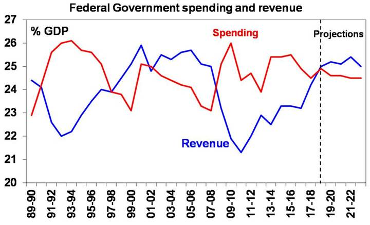 federal goverment spending and revenue