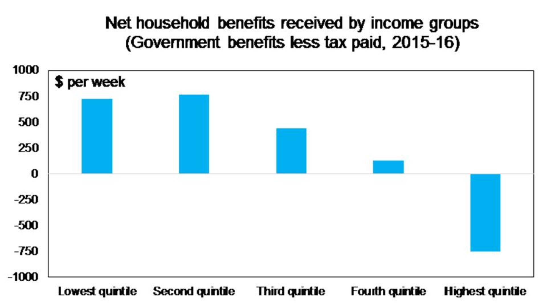 Net household benefits