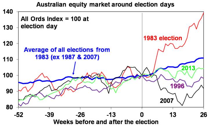 Australian equity market around election days