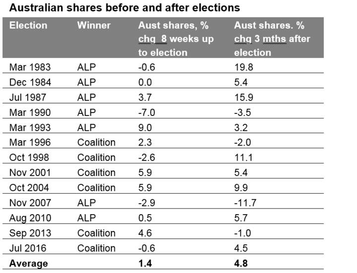 Australian shares before and after elections